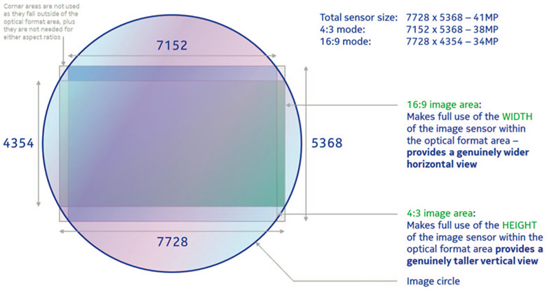 41MPSensor pureview technology