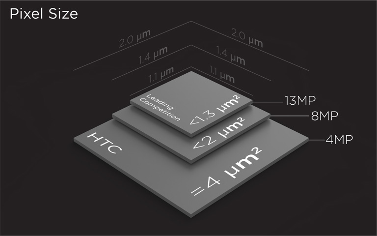 htc ultrapixel camera surface area